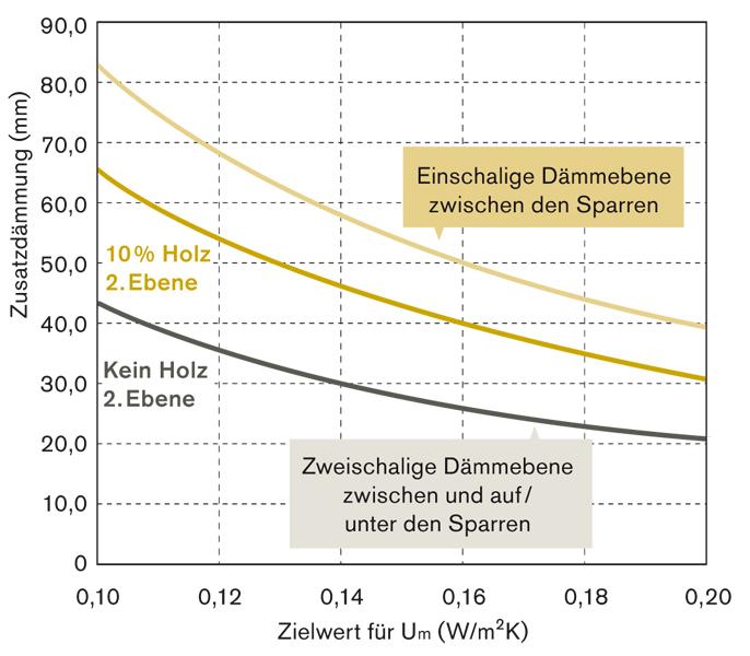 Holzbau detail wand  Wärmeschutz im Holzbau - Informationsdienst Holz