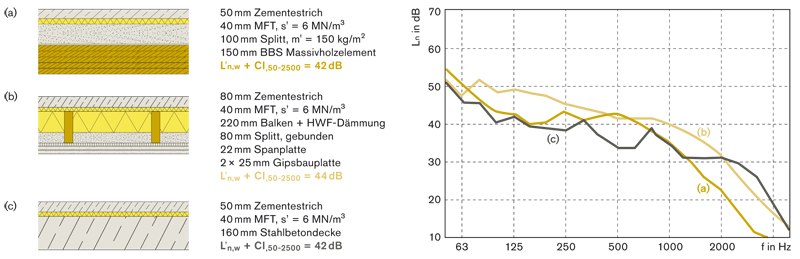 Schallschutz Im Holzbau Informationsdienst Holz