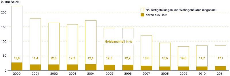 entwicklung energiebedarf deutschland
