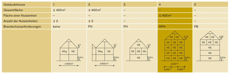 baurechtliche grundlagen f r mehrgeschossigen holzbau informationsdienst holz. Black Bedroom Furniture Sets. Home Design Ideas
